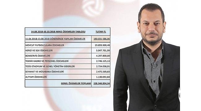 Trabzonspor 6 ayda ne kadar ödeme yaptı