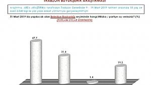 Trabzon anketinden ne çıktı
