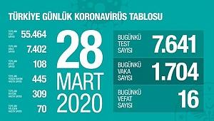 Korona virüsten Türkiye'de kaç kişi hayatını kaybetti?