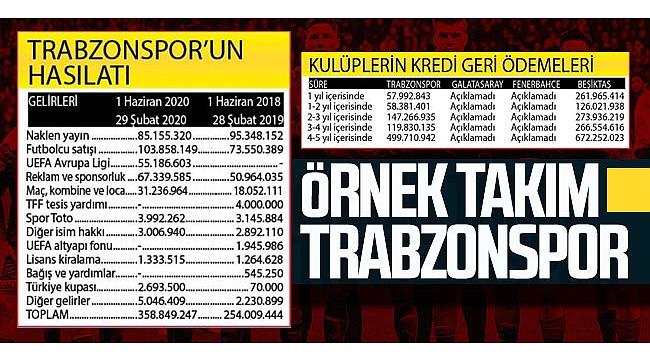 Trabzonspor  3 büyüklere fark attı